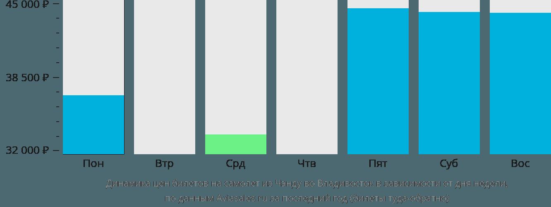 Динамика цен билетов на самолёт из Чэнду во Владивосток в зависимости от дня недели