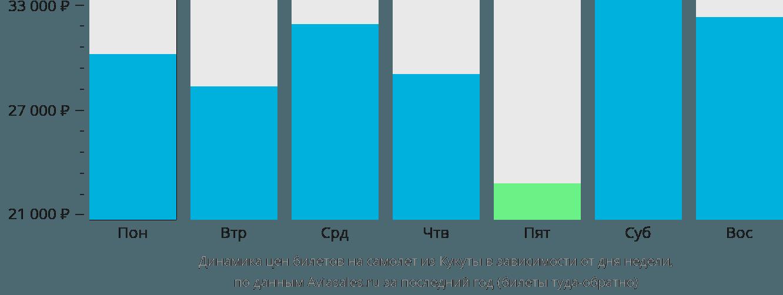 Динамика цен билетов на самолет из Кукуты в зависимости от дня недели