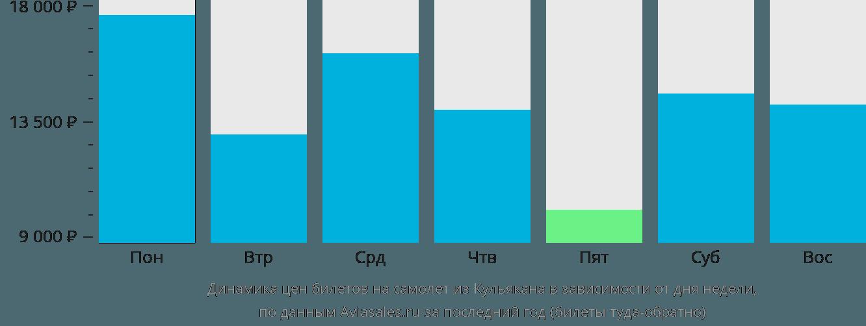 Динамика цен билетов на самолет из Кульякана в зависимости от дня недели