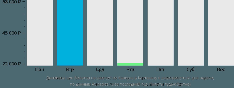 Динамика цен билетов на самолет из Канкуна в Картахену в зависимости от дня недели