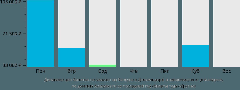 Динамика цен билетов на самолет из Канкуна в Дюссельдорф в зависимости от дня недели