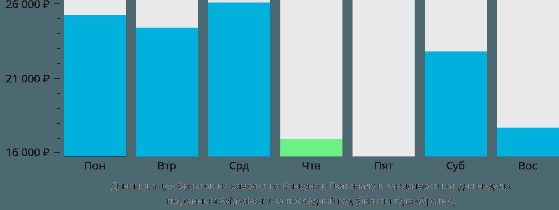 Динамика цен билетов на самолет из Канкуна в Гватемалу в зависимости от дня недели