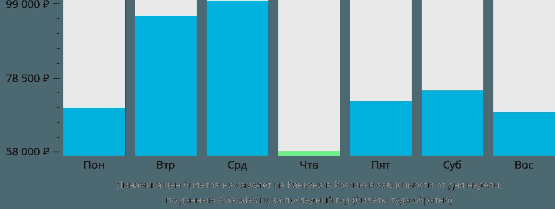 Динамика цен билетов на самолёт из Канкуна в Россию в зависимости от дня недели