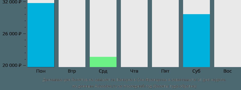 Динамика цен билетов на самолёт из Канкуна в Сан-Франциско в зависимости от дня недели