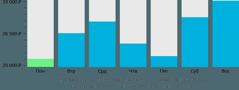 Динамика цен билетов на самолет из Чиуауа в зависимости от дня недели