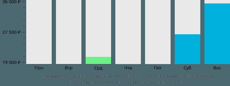 Динамика цен билетов на самолет из Чиуауа в Лос-Анджелес в зависимости от дня недели