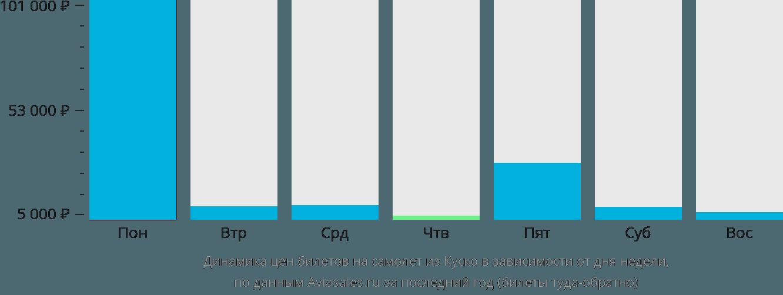 Динамика цен билетов на самолет из Куско в зависимости от дня недели