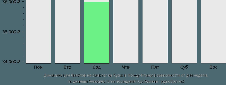 Динамика цен билетов на самолет из Куско в Фос-ду-Игуасу в зависимости от дня недели