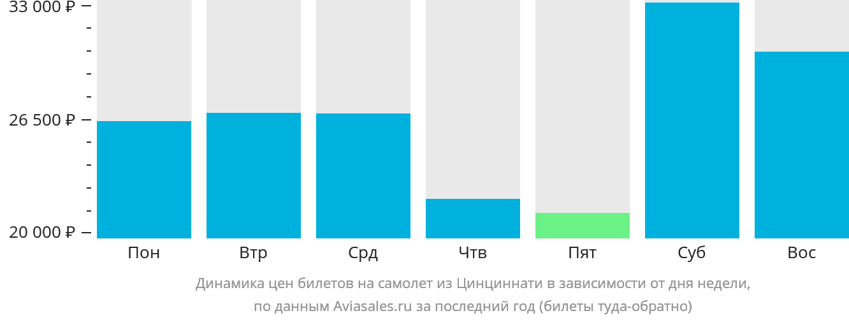 Динамика цен билетов на самолет из Ковингтона в зависимости от дня недели