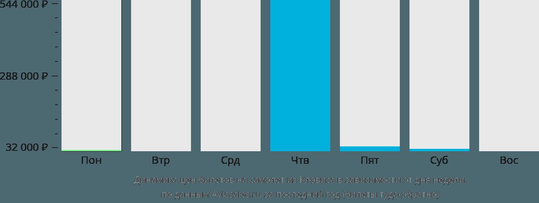 Динамика цен билетов на самолёт из Кловиса в зависимости от дня недели