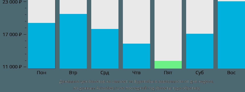 Динамика цен билетов на самолет из Куритибы в зависимости от дня недели