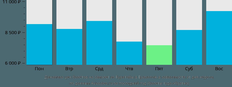 Динамика цен билетов на самолет из Куритибы в Бразилию в зависимости от дня недели