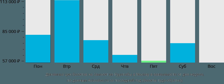 Динамика цен билетов на самолет из Куритибы в Москву в зависимости от дня недели