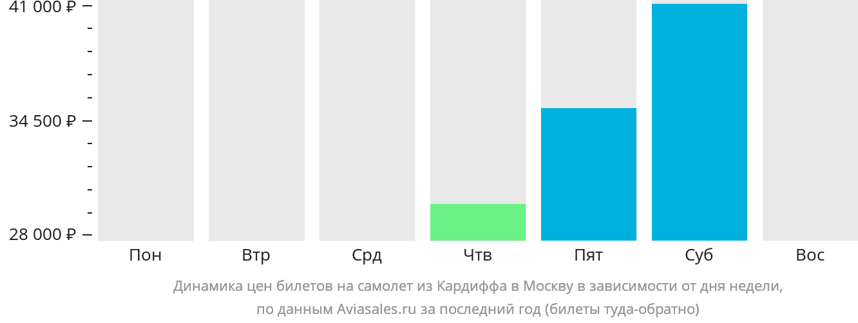 Динамика цен билетов на самолёт из Кардиффа в Москву в зависимости от дня недели