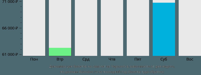 Динамика цен билетов на самолёт из Черского в зависимости от дня недели