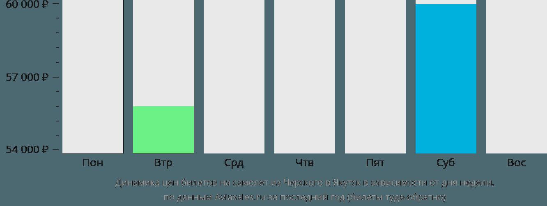 Динамика цен билетов на самолет из Черского в Якутск в зависимости от дня недели