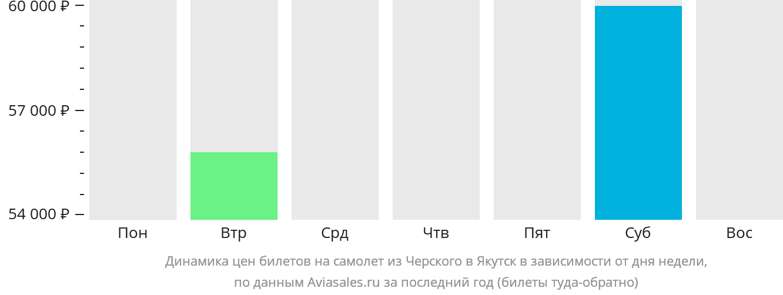 Динамика цен билетов на самолёт из Черского в Якутск в зависимости от дня недели
