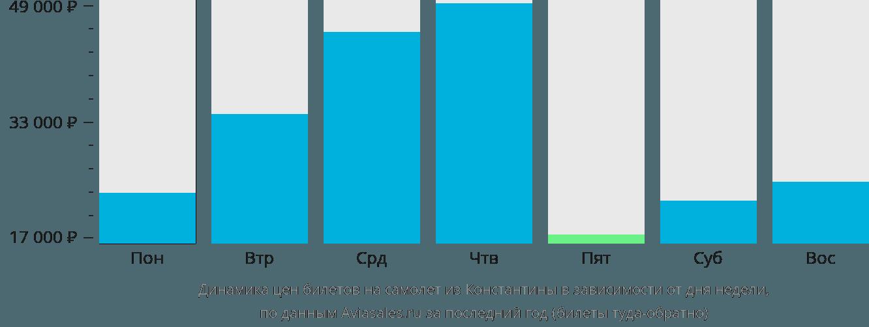 Динамика цен билетов на самолет из Константины в зависимости от дня недели