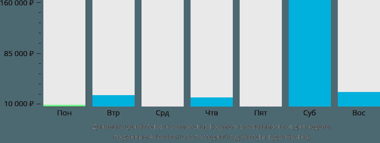 Динамика цен билетов на самолёт из Косумеля в зависимости от дня недели