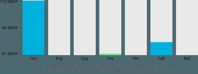 Динамика цен билетов на самолёт из Дананга в Сочи в зависимости от дня недели