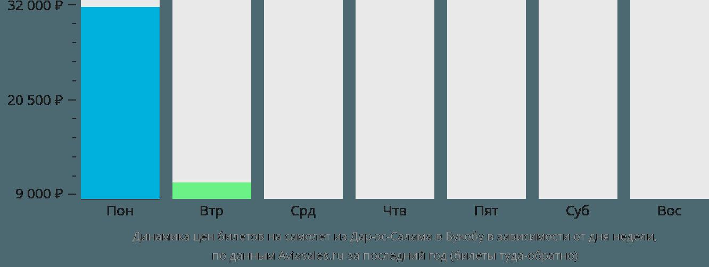 Динамика цен билетов на самолет из Дар-эс-Салама в Букобу в зависимости от дня недели