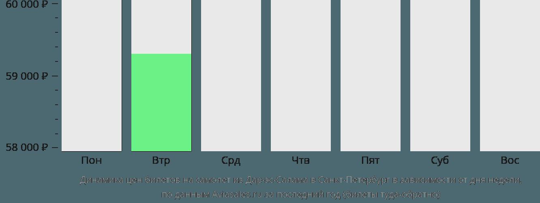 Динамика цен билетов на самолёт из Дар-эс-Салама в Санкт-Петербург в зависимости от дня недели