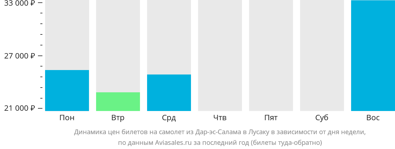 Динамика цен билетов на самолёт из Дар-эс-Салама в Лусаку в зависимости от дня недели
