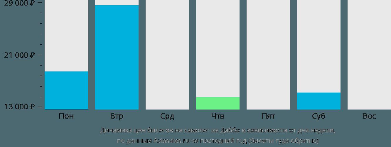 Динамика цен билетов на самолёт из Даббо в зависимости от дня недели