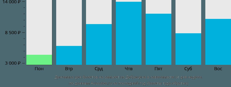 Динамика цен билетов на самолет из Дебрецена в зависимости от дня недели