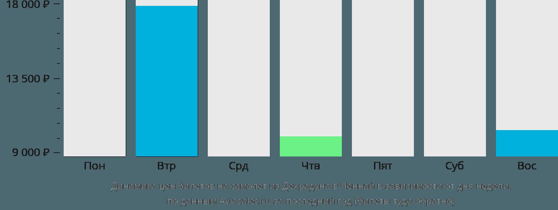 Динамика цен билетов на самолет из Дехрадуна в Ченнай в зависимости от дня недели