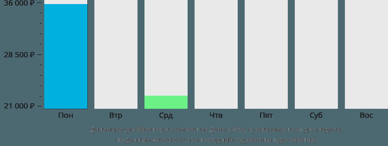 Динамика цен билетов на самолет из Дели в Абху в зависимости от дня недели