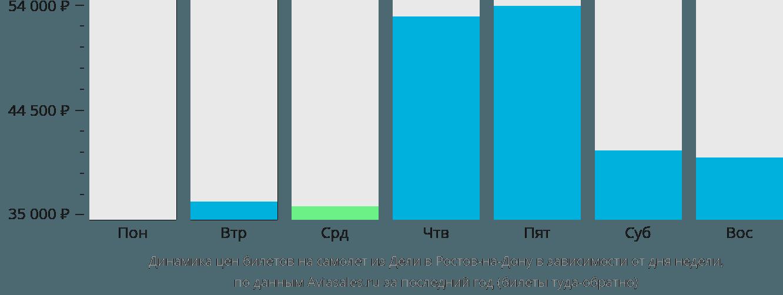 Динамика цен билетов на самолет из Дели в Ростов-на-Дону в зависимости от дня недели