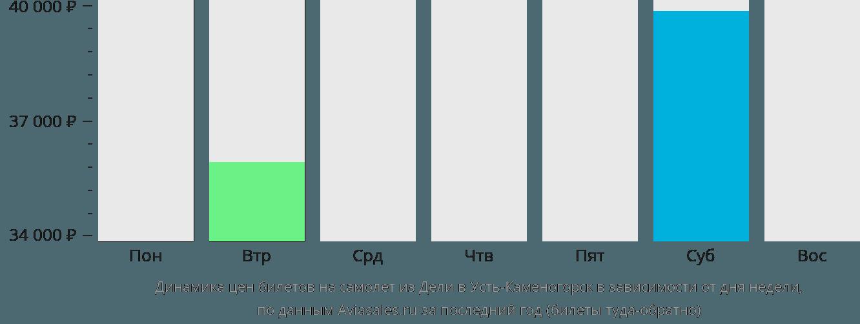 Динамика цен билетов на самолет из Дели в Усть-Каменогорск в зависимости от дня недели