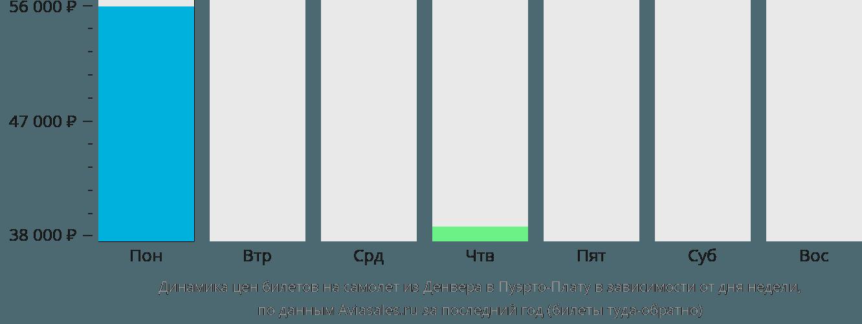 Динамика цен билетов на самолет из Денвера в Пуэрто-Плату в зависимости от дня недели