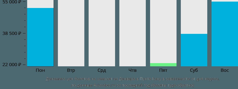 Динамика цен билетов на самолет из Денвера в Пунта-Кану в зависимости от дня недели
