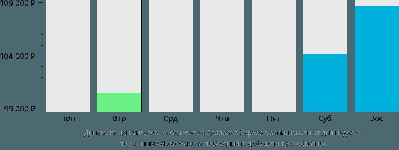 Динамика цен билетов на самолет из Далласа в Хараре в зависимости от дня недели