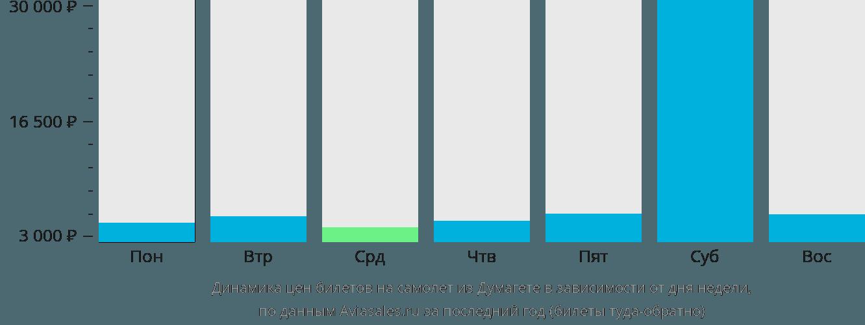 Динамика цен билетов на самолет из Думагете в зависимости от дня недели