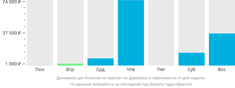 Динамика цен билетов на самолет из Дармсалы в зависимости от дня недели