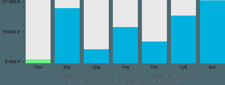 Динамика цен билетов на самолет из Дибругарха в зависимости от дня недели