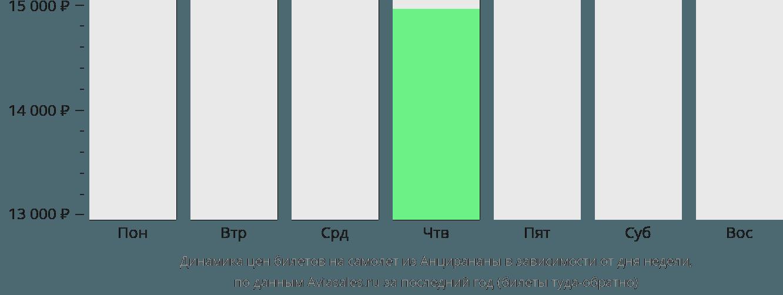 Динамика цен билетов на самолёт из Анцирананы в зависимости от дня недели