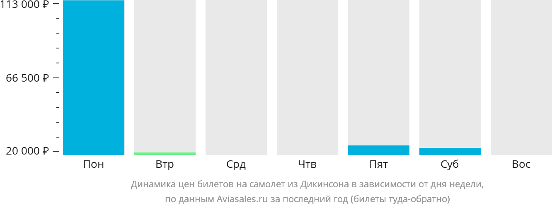 Динамика цен билетов на самолет из Дикинсона в зависимости от дня недели