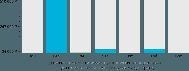 Динамика цен билетов на самолет из Дили в зависимости от дня недели