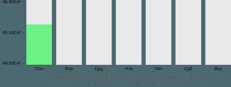 Динамика цен билетов на самолет из Дакара в Либревиль в зависимости от дня недели