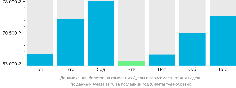 Динамика цен билетов на самолет из Дуалы в зависимости от дня недели
