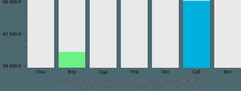 Динамика цен билетов на самолет из Даляня в Урумчи в зависимости от дня недели