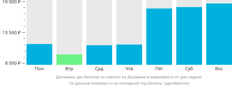 Динамика цен билетов на самолет из Даламана в зависимости от дня недели