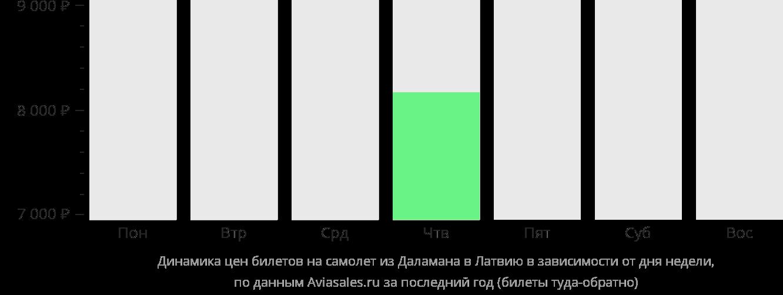 Динамика цен билетов на самолет из Даламана в Латвию в зависимости от дня недели