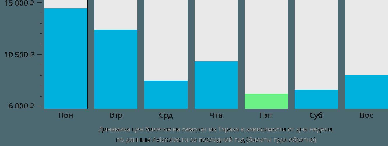 Динамика цен билетов на самолет из Тараз в зависимости от дня недели