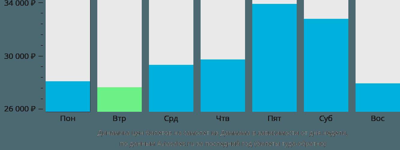 Динамика цен билетов на самолёт из Даммама в зависимости от дня недели