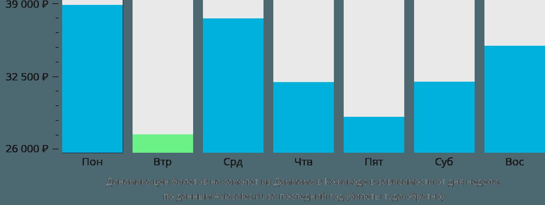 Динамика цен билетов на самолет из Даммама в Кожикоде в зависимости от дня недели